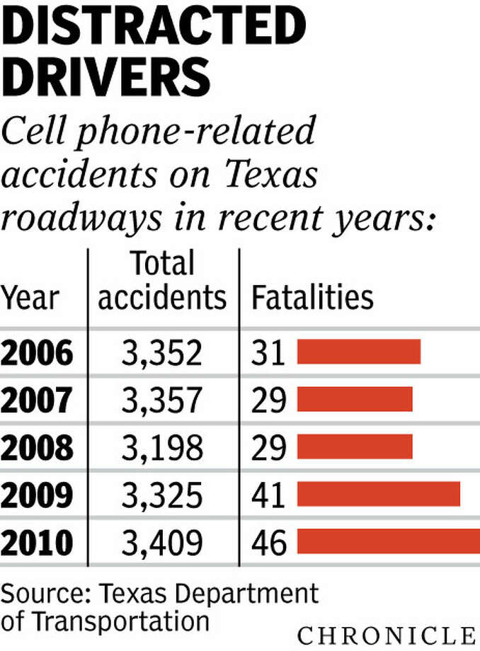 Feds Order Texas To Comply With Special >> Texas Not Likely To Follow Feds Call To Ban Cellphone Use While