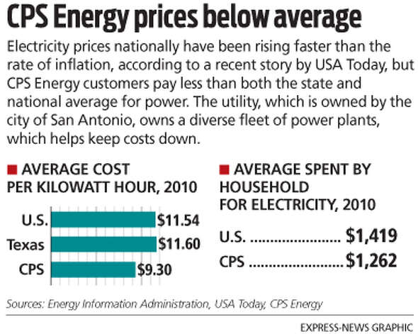 CPS Energy prices below average Electricity prices nationally have been rising faster than the rate of inflation, according to a recent story by USA Today, but CPS Energy customers pay less than both the state and national average for power. The utility, which is owned by the city of San Antonio, owns a diverse fleet of power plants, which helps keep costs down. Photo: Mike Fisher