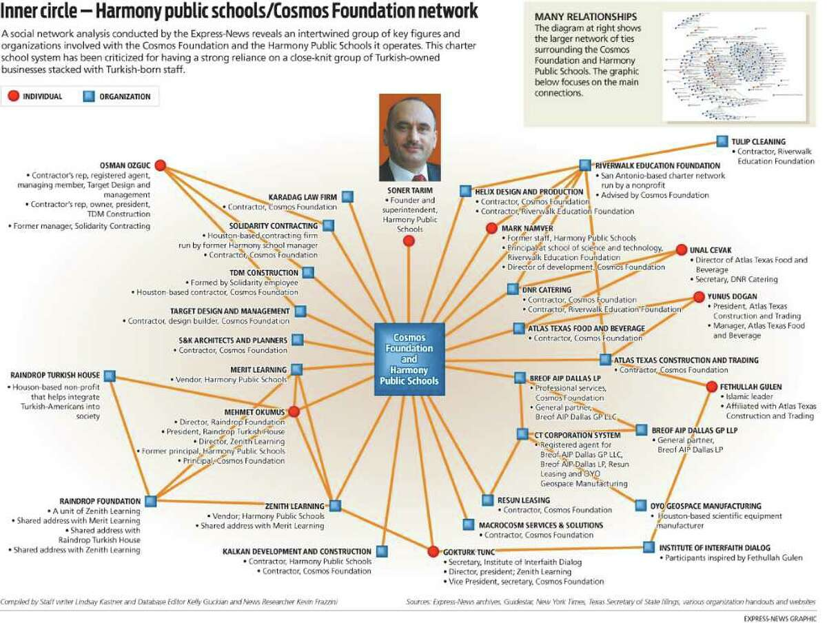 Harmony public schools/Cosmos Foundation network A social network analysis conducted by the Express-News reveals an intertwined group of key figures and organizations involved with the Cosmos Foundation and the Harmony Public Schools it operates. This charter school system has been criticized for having a strong reliance on a close-knit group of Turkish-owned businesses stacked with Turkish-born staff.