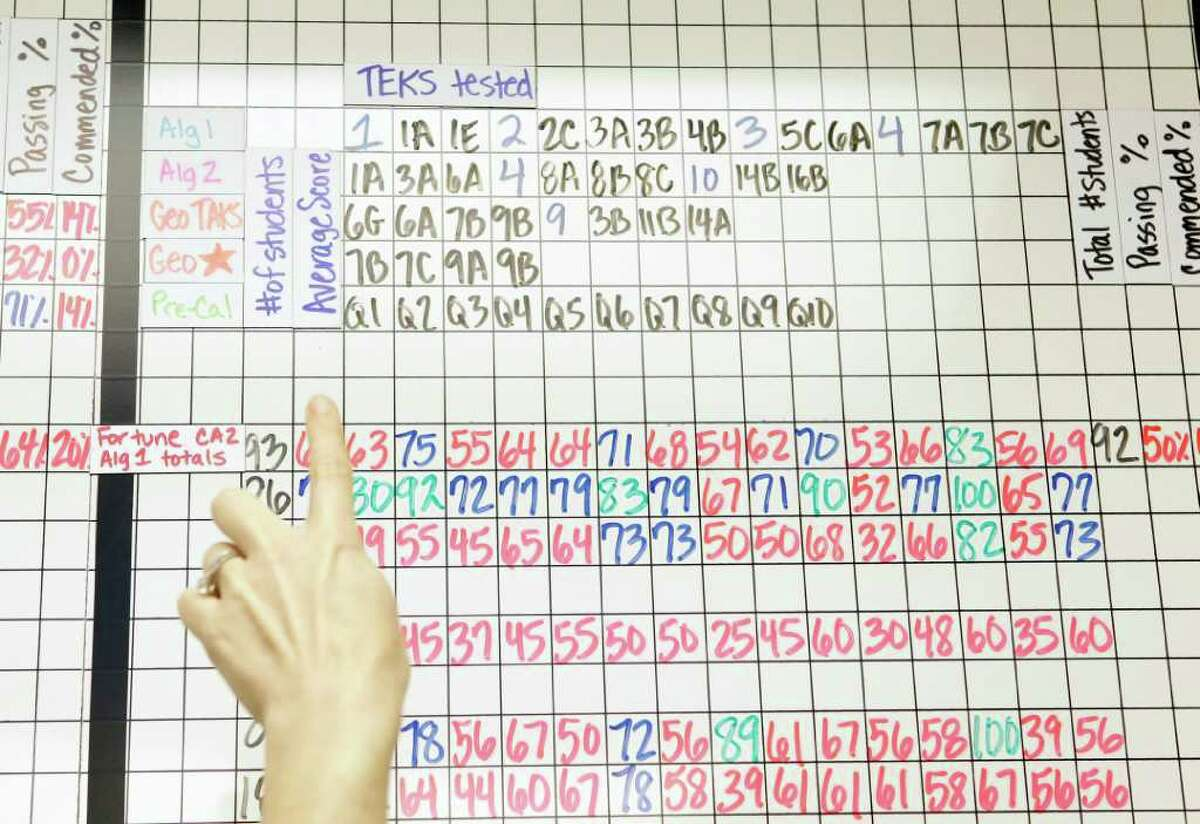 The data room lets teachers track students' progress, compare test results and brainstorm ways to improve their lessons.