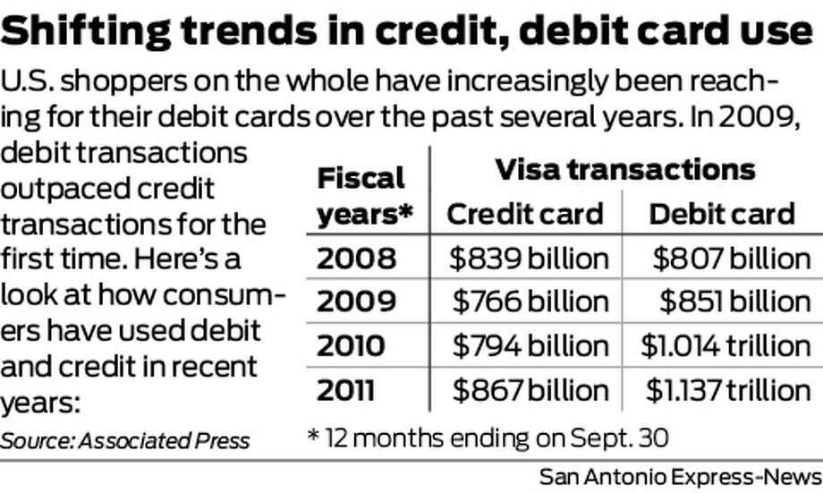 Shifting trends in credit, debit card use U.S. shoppers on the whole have increasingly been reaching for their debit cards over the past several years. In 2009, debit transactions outpaced credit transactions for the first time. Here's a look at how consumers have used debit and credit in recent years: Photo: Harry Thomas