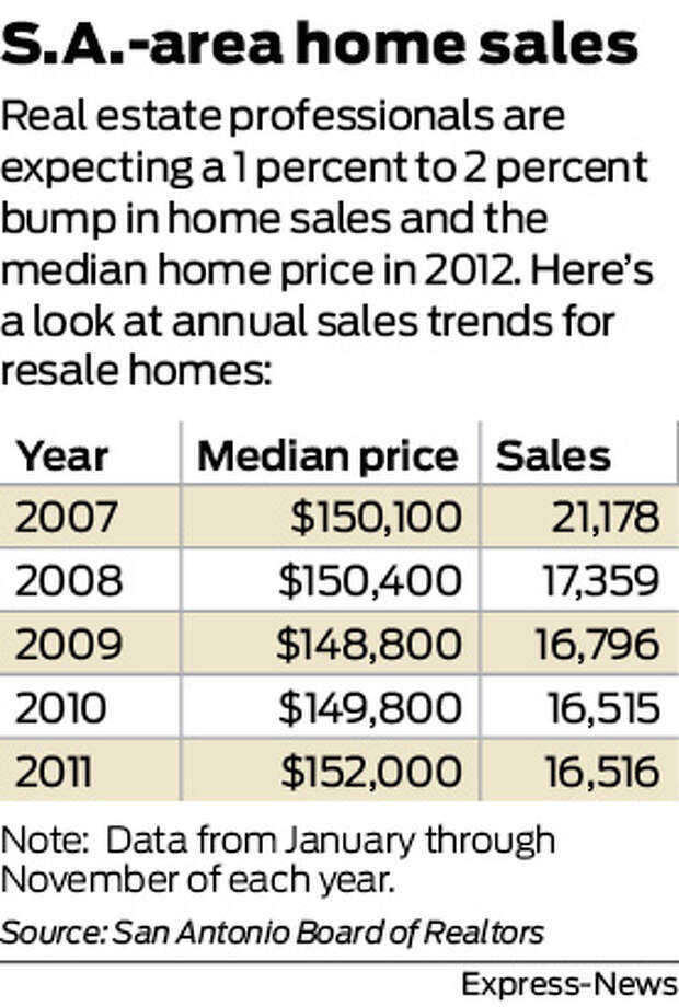 S.A.-area home sales Real estate professionals are expecting a 1 percent to 2 percent bump in home sales and the median home price in 2012. Here's a look at annual sales trends for resale homes: Photo: Harry Thomas