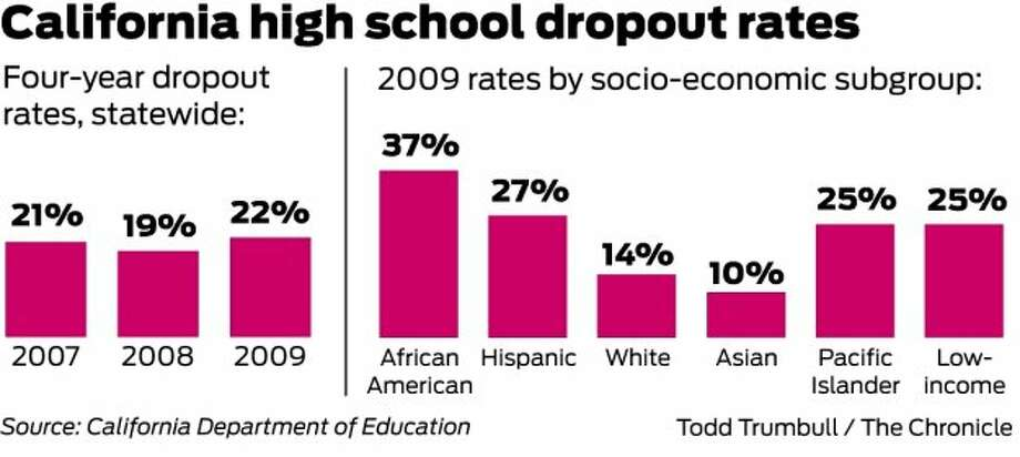 Dropout Rate  >> Dropout Rate For Calif Black Students Hits 37 Sfgate