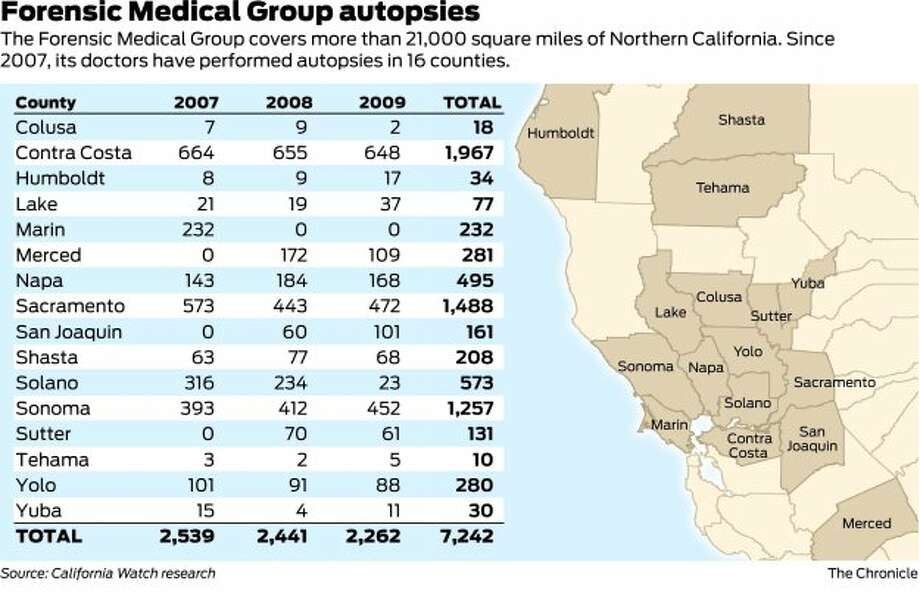 Forensic Medical Group scrutinized - SFGate