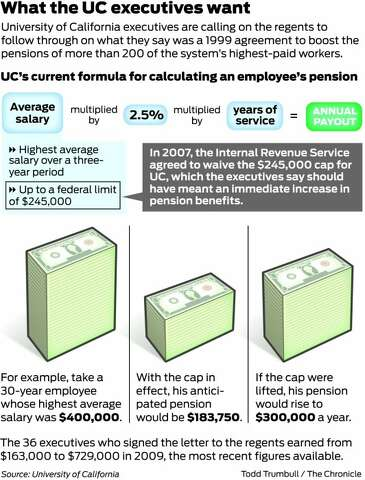 Highest-paid UC execs demand millions in benefits - SFGate
