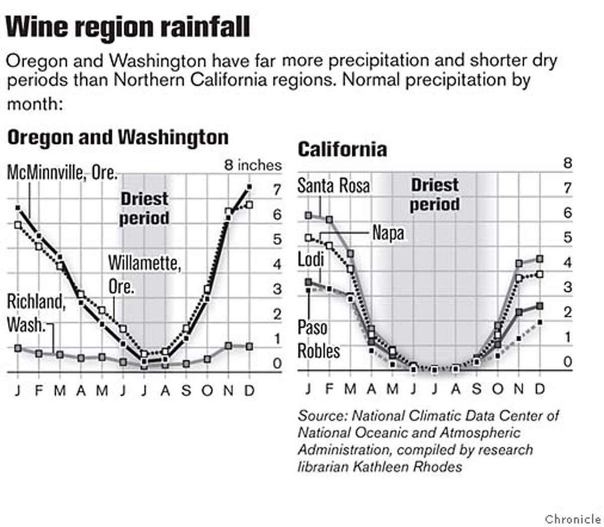 Wine Region Rainfall. Chronicle Graphic