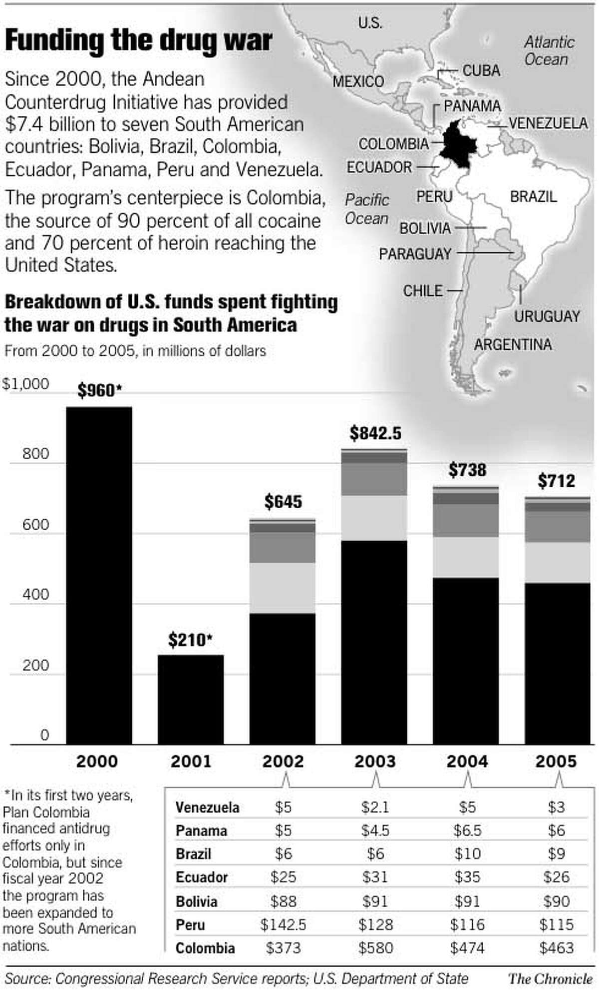 Funding the Drug War. Chronicle Graphic