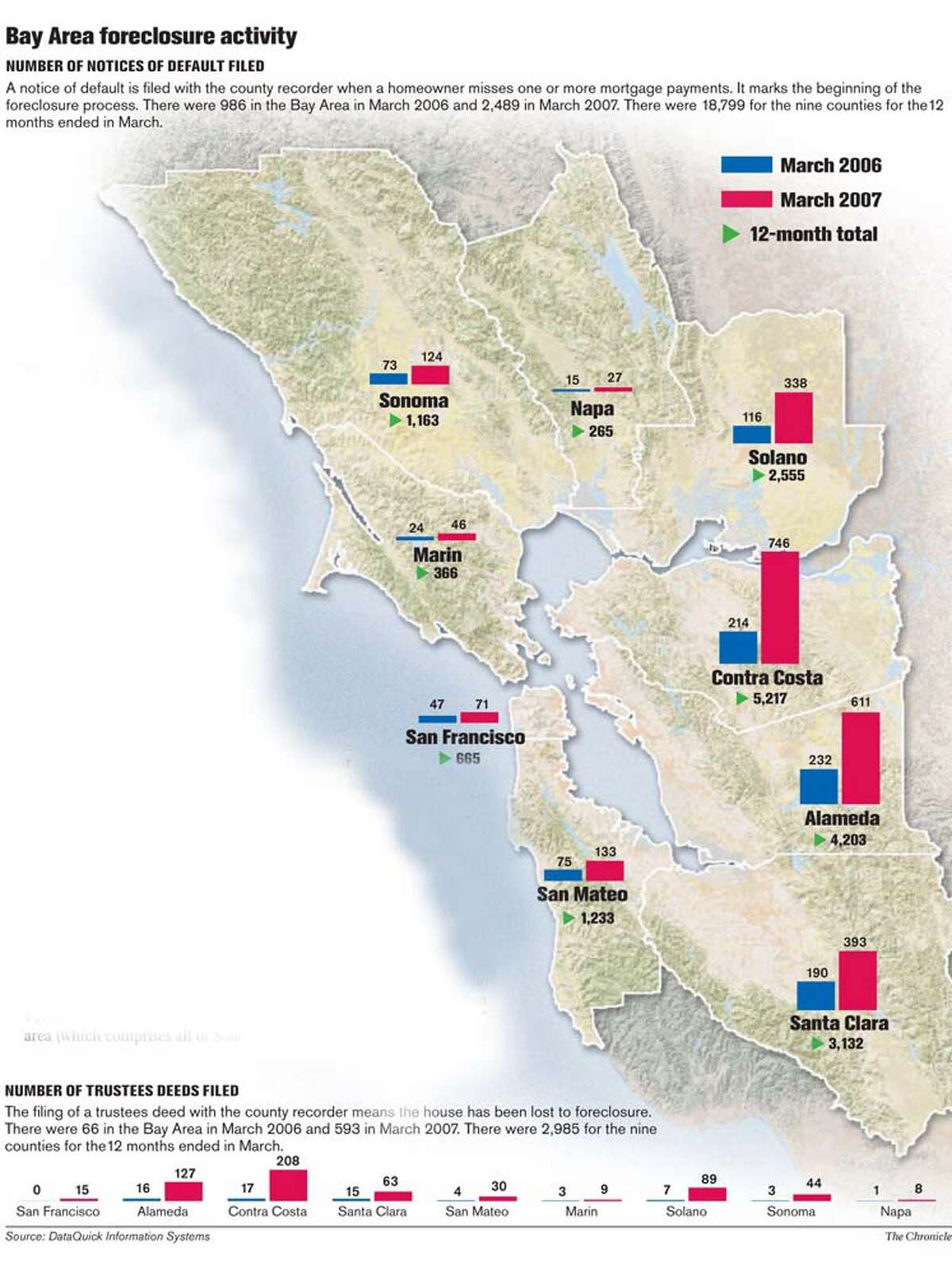 Bay Area Foreclosure Activity. Chronicle Graphic