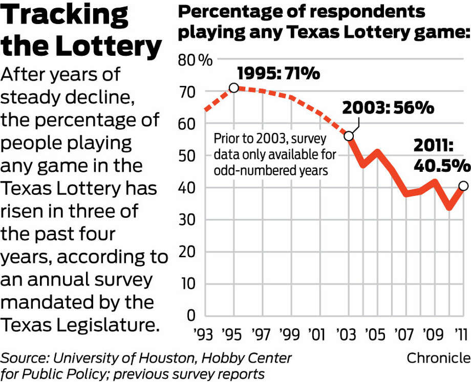most winning lottery tickets in texas