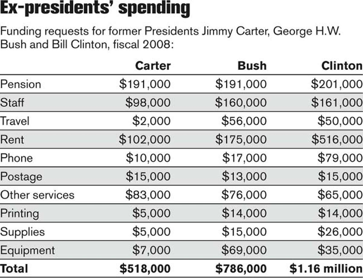 Ex-Presidents' Spending. Chronicle Graphic