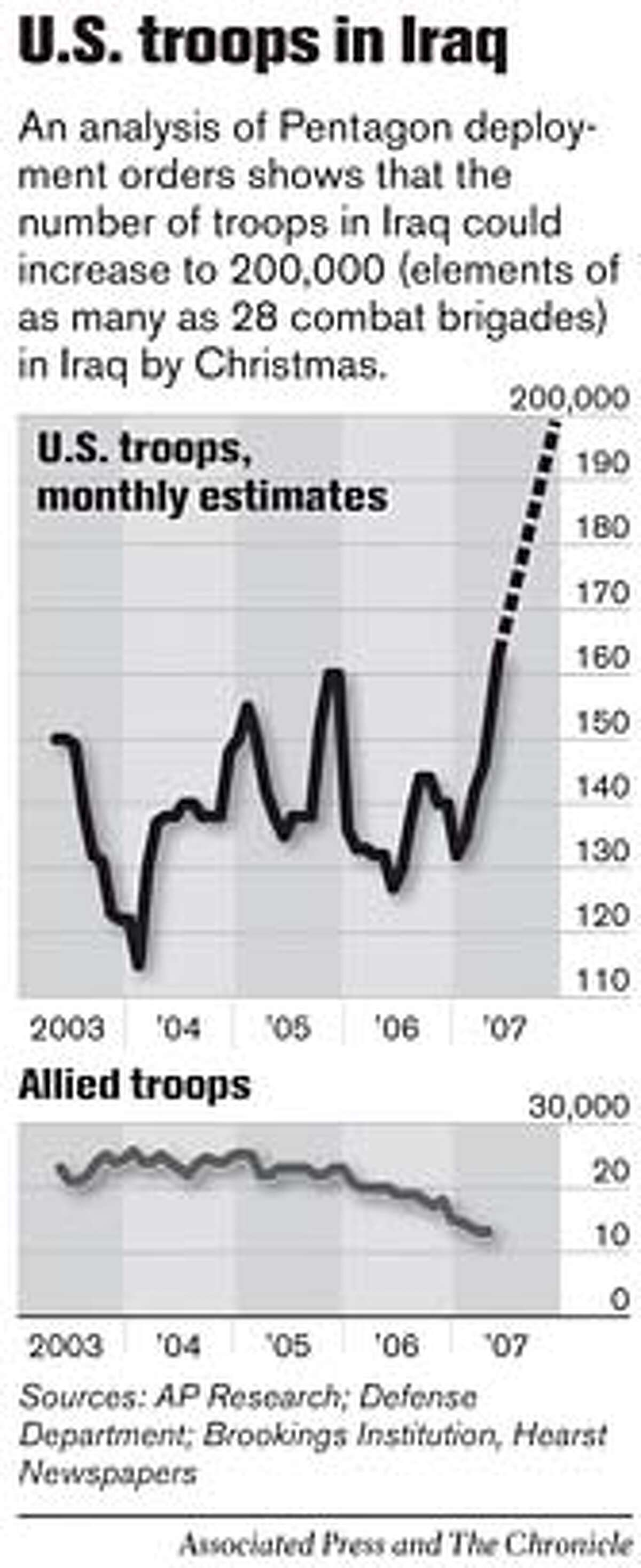 U.S. Troops in Iraq. Associated Press and Chronicle Graphic