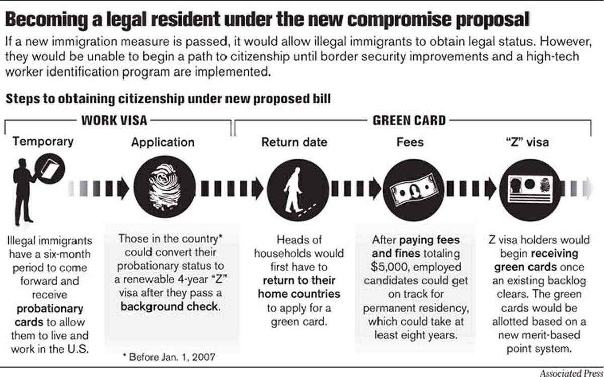 Becoming a legal resident under the new compromise proposal. Associated Press Graphic