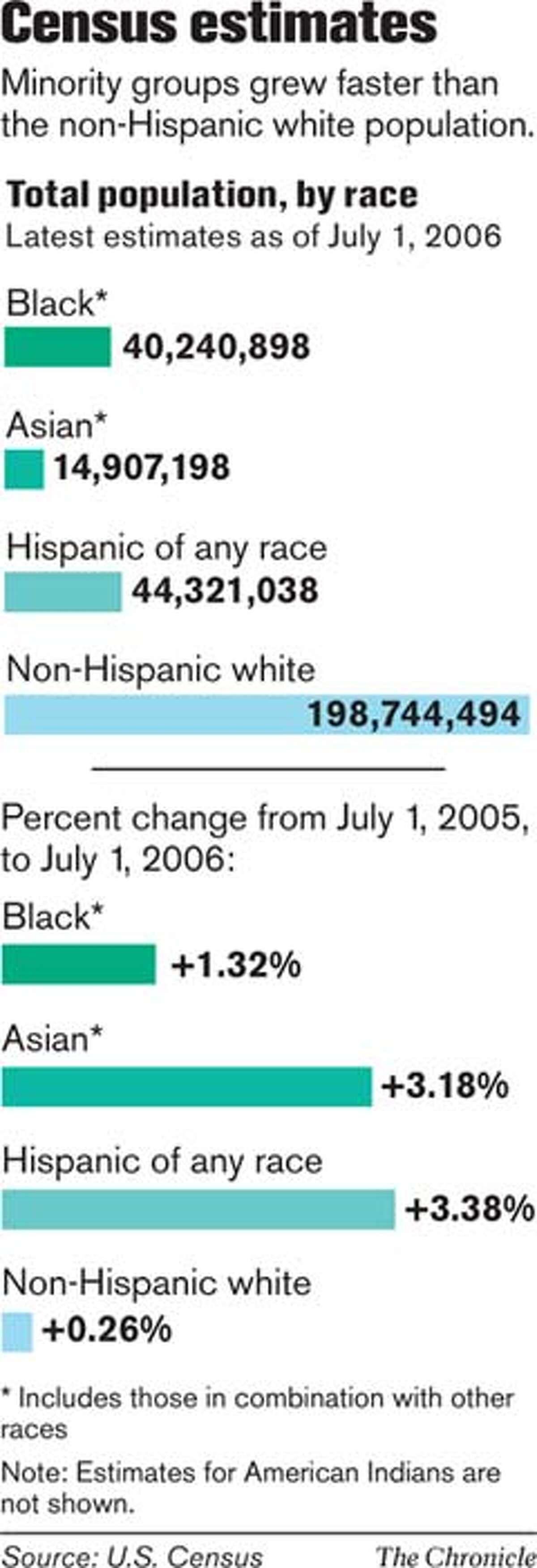 Census Estimates. Chronicle Graphic