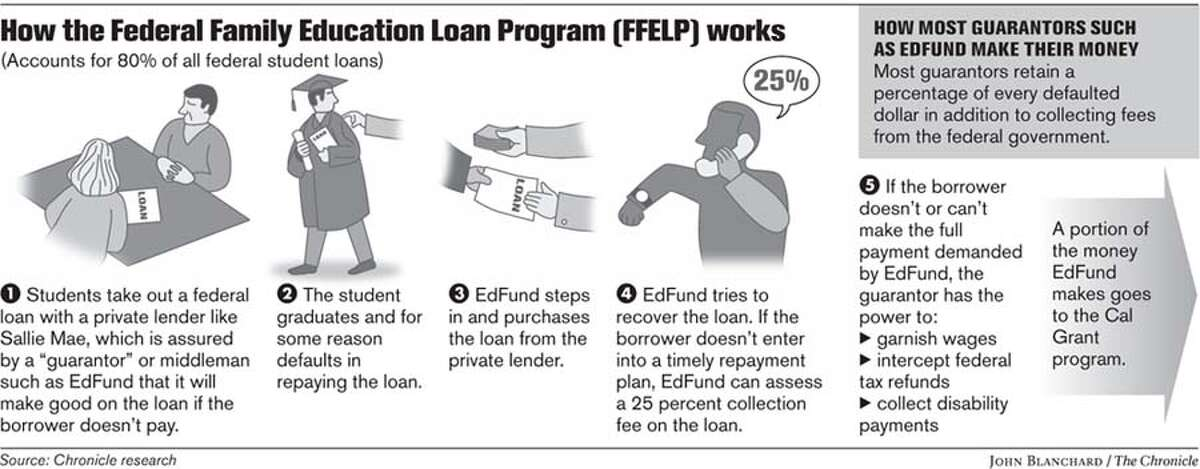 How the Federal Family Education Loan Program (FFELP) Works. Chronicle graphic by John Blanchard