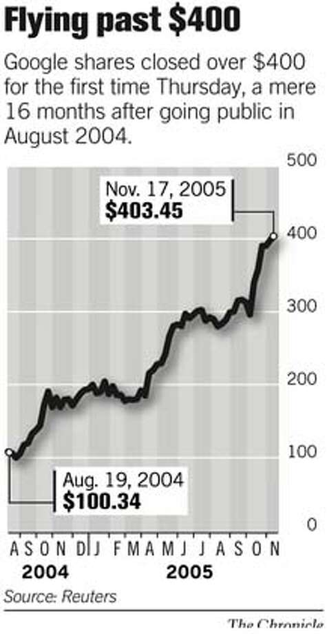 Flying past $400. Chronicle Graphic