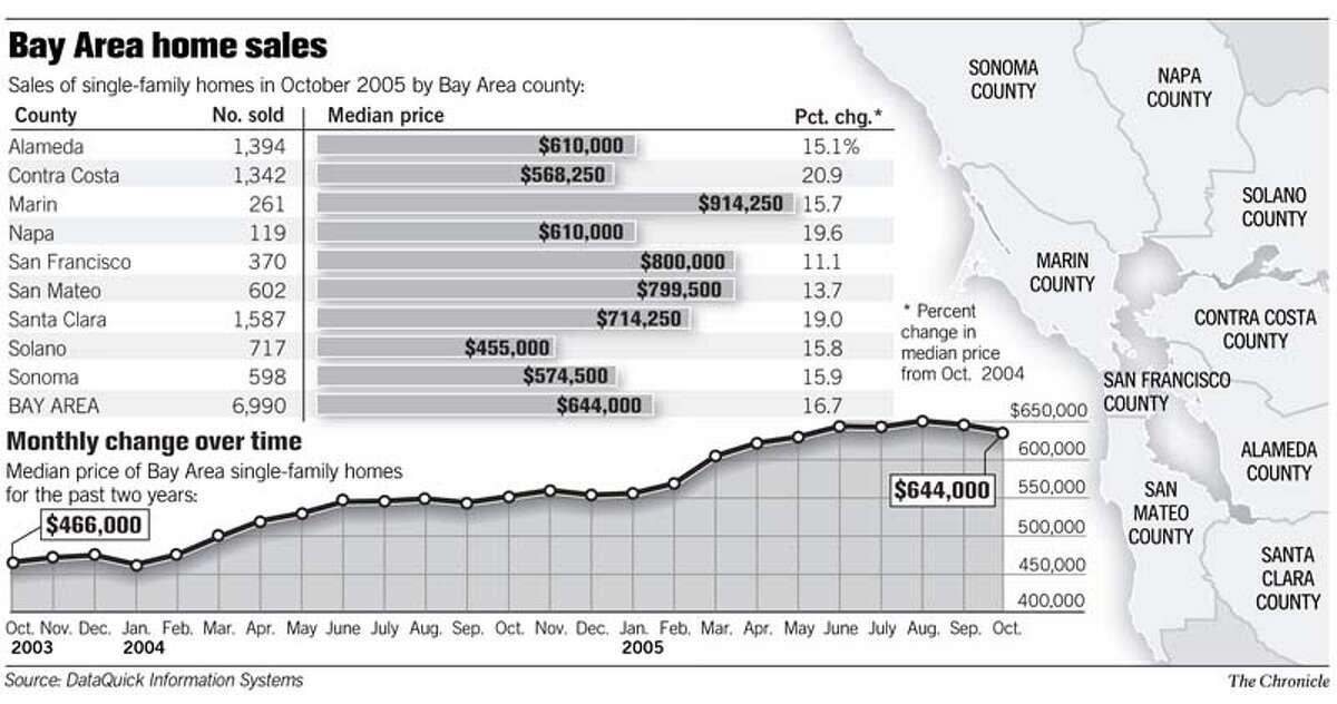 (C1) Bay Area Homes Sales