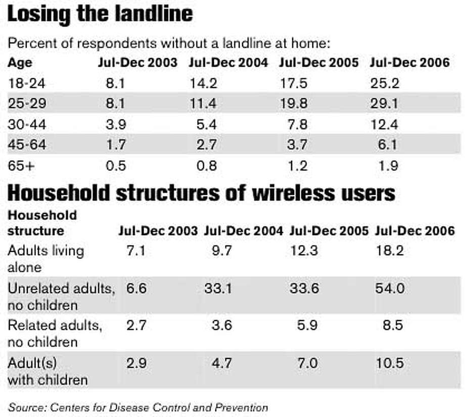 Losing the Landline. Chronicle Graphic