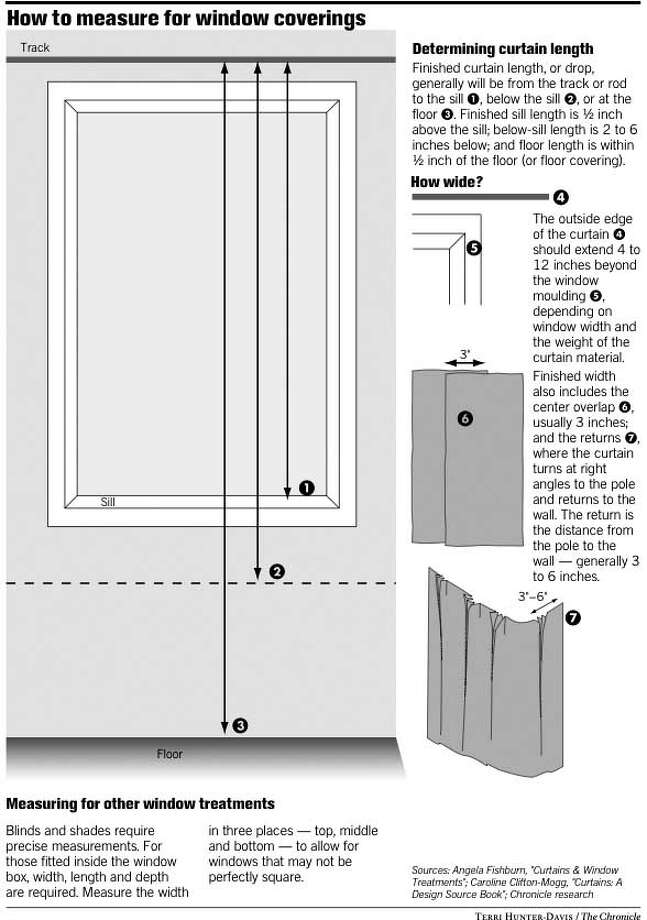 How To Measure For Window Coverings. Chronicle Graphic By Terri Hunter Davis