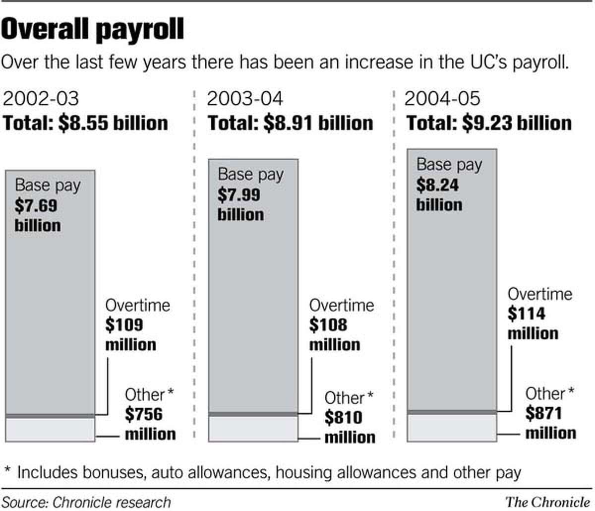 (A15) Overall Payroll