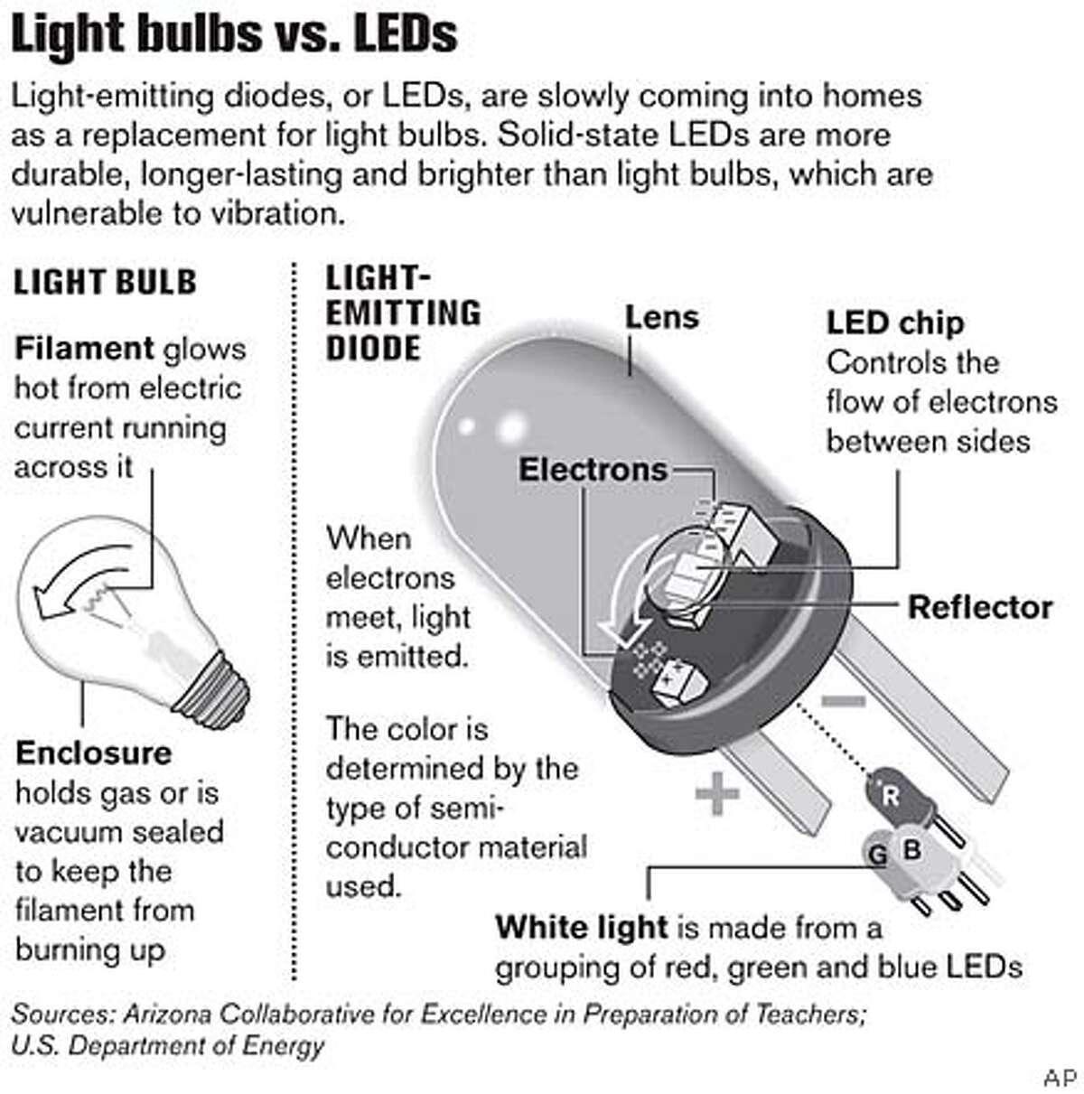 Light Bulbs vs. LEDs. Associated Press Graphic