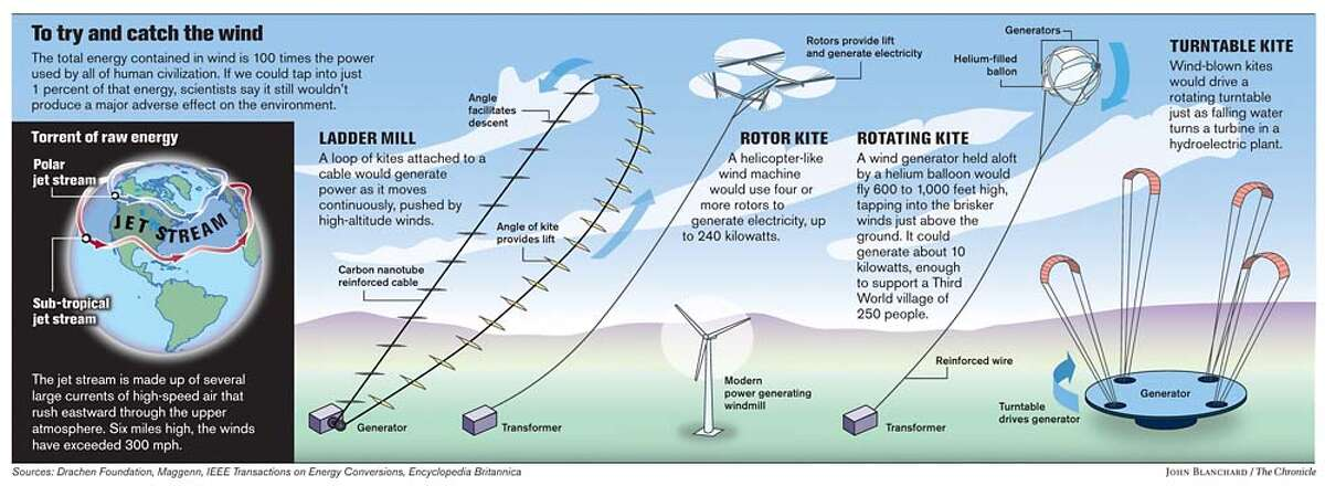 To try and catch the wind. Chronicle graphic by John Blanchard
