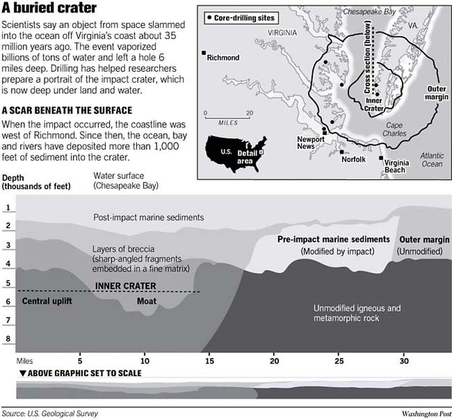 A Buried Crater. Washington Post Graphic