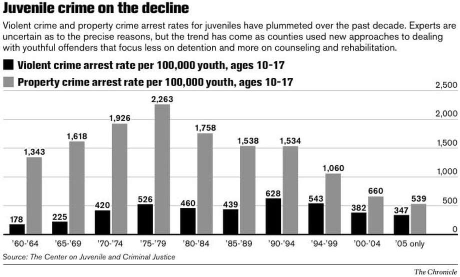 Juvenile Crime on the Decline. Chronicle Graphic