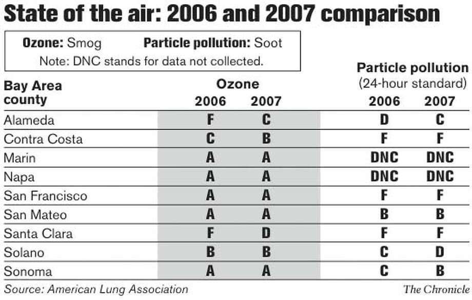 State of the Air: 2006 and 2007 Comparison. Chronicle Graphic
