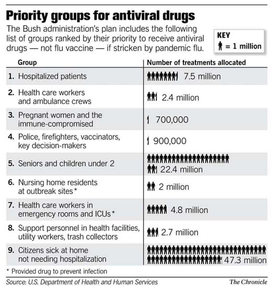 U.S. Pandemic Flu Plan Includes Rationing Of Medicines