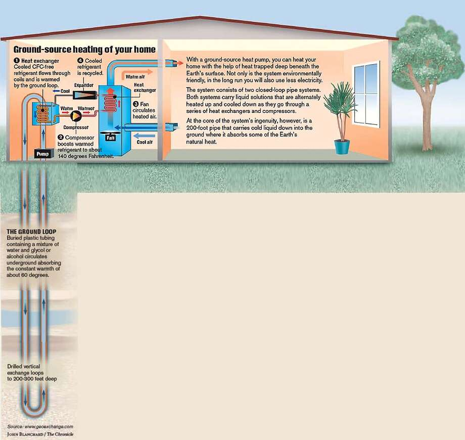 Tapping Underground Energy. Chronicle graphic by John Blanchard