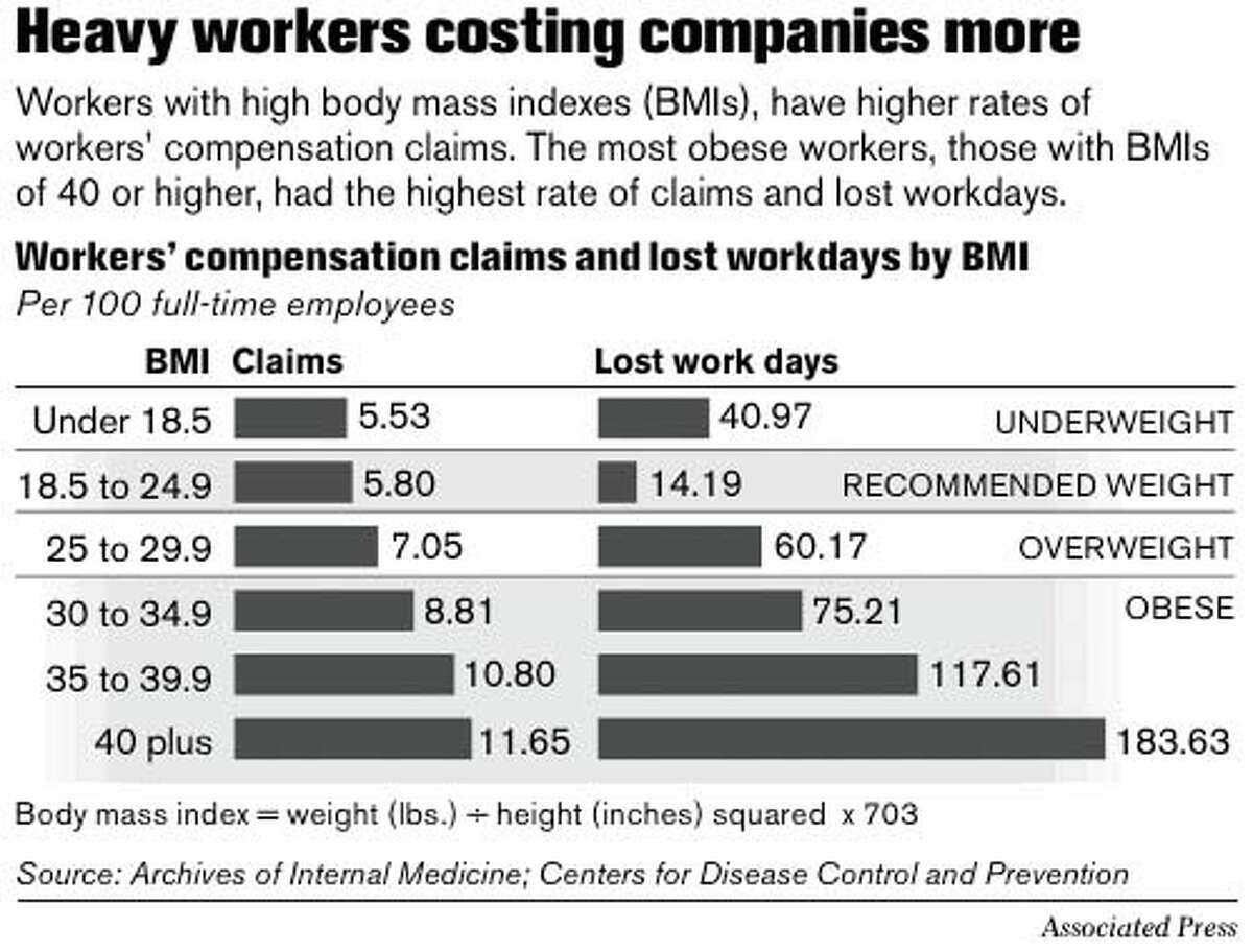Heavy Workers Costing Companies More. Associated Press Graphic