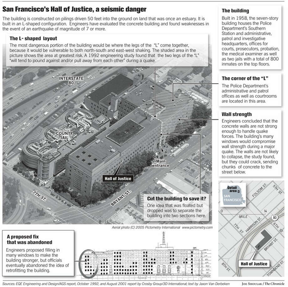 San Francisco's Hall of Justice, a seismic danger. Chronicle graphic by Joe Shoulak