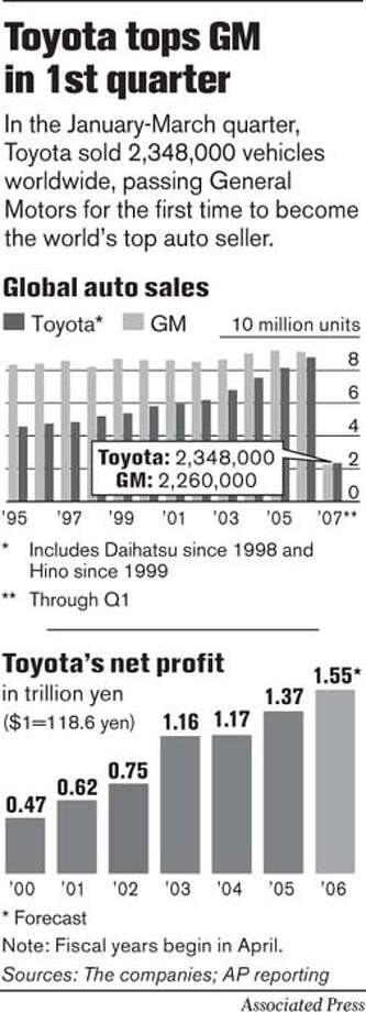 Toyota Tops GM in 1st Quarter. Associated Press Graphic