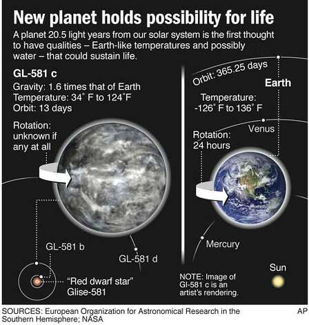 New Planet Holds Possibility for Life. Associated Press Graphic