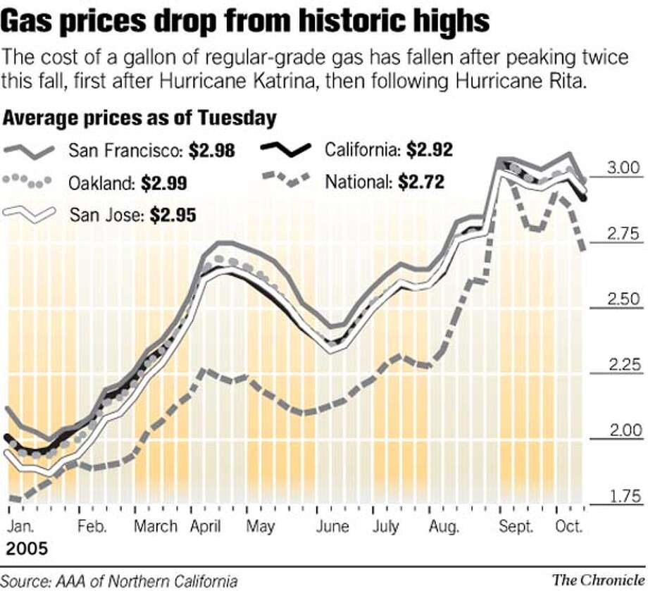 Gas prices drop from historic highs. Chronicle Graphic