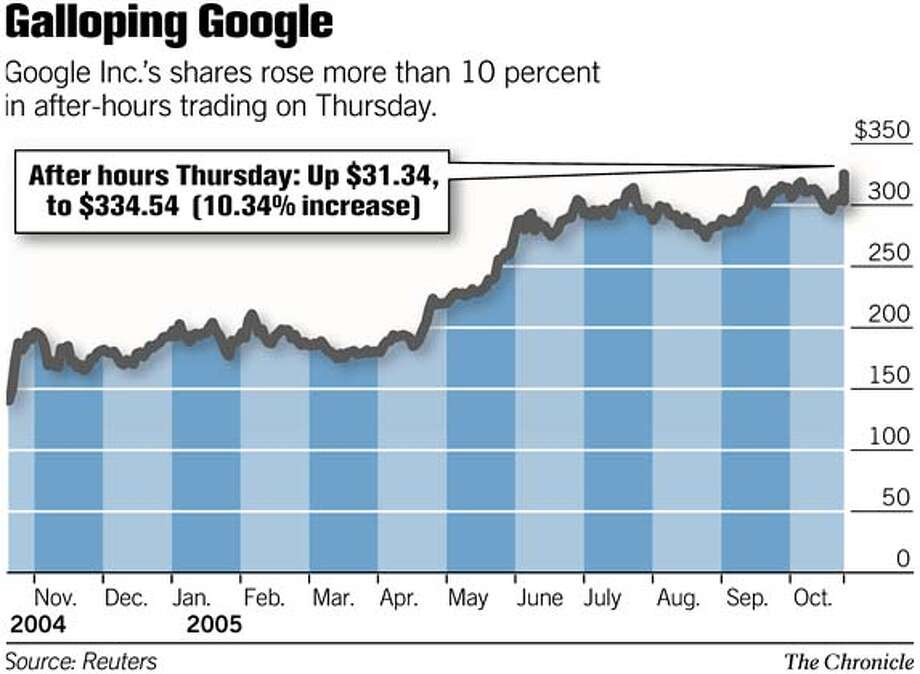 Galloping Google. Chronicle Graphic
