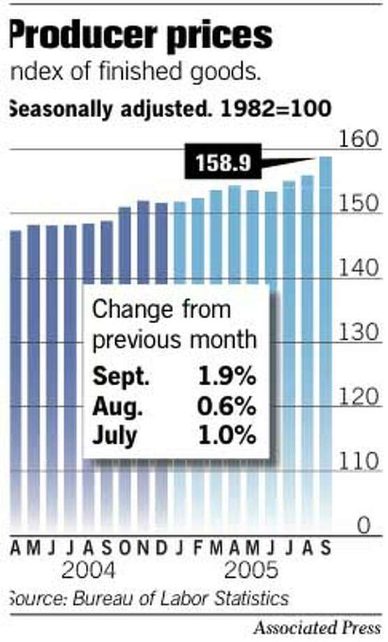 Producer Prices. Associated Press Graphic