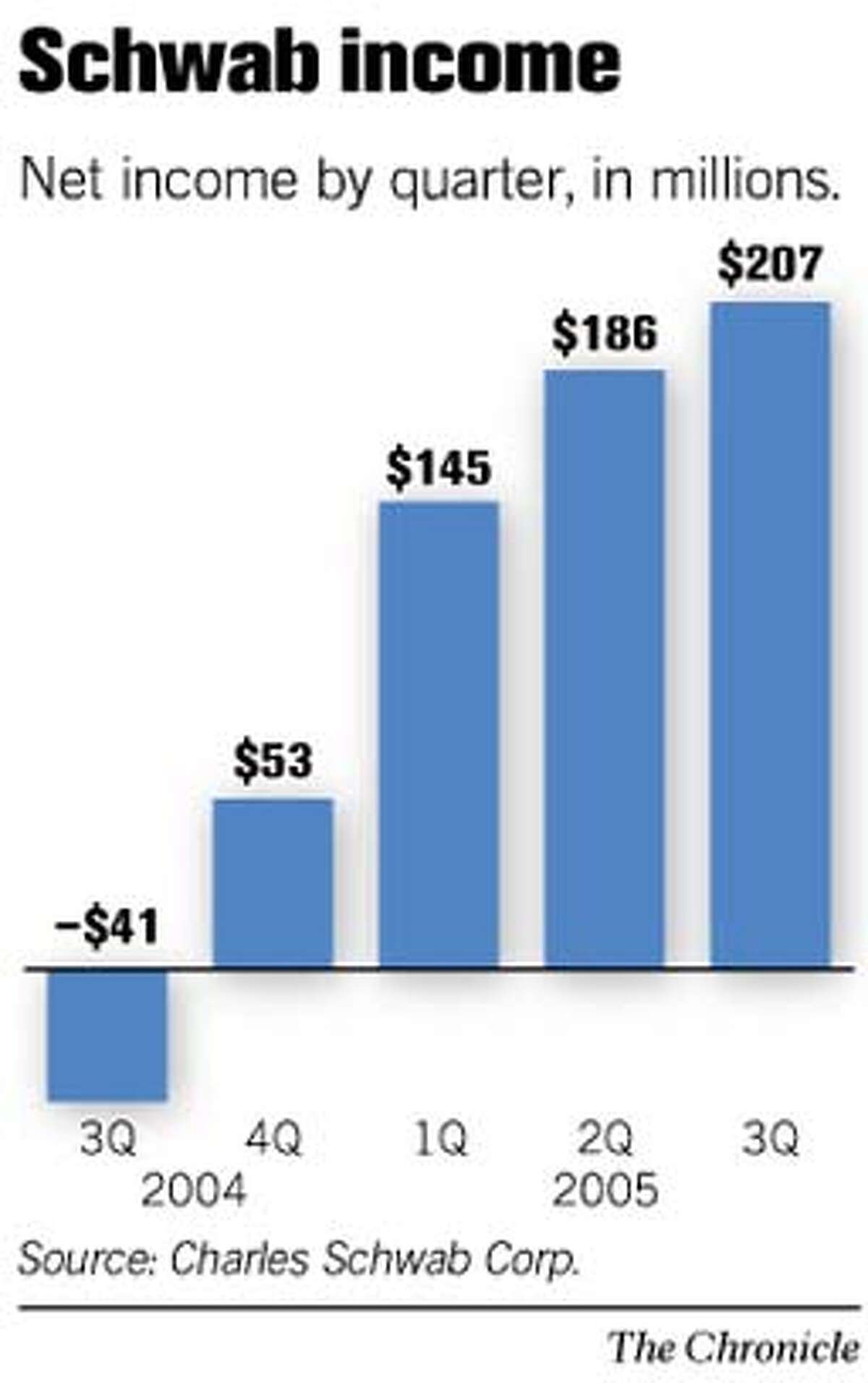 Schwab Income. Chronicle Graphic