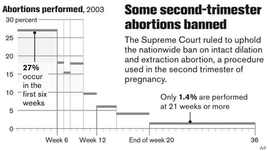 Some second-trimester abortions banned. Associated Press Graphic