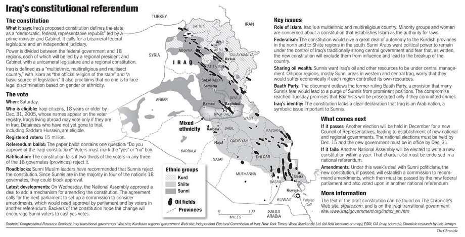 Iraq's Constitutional