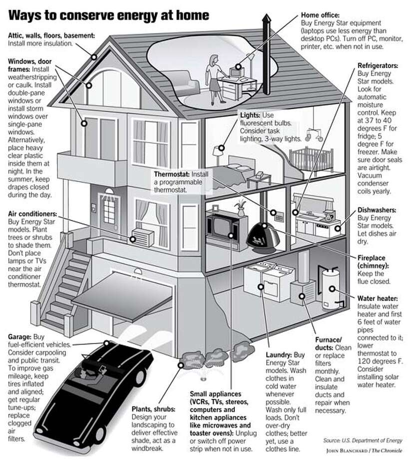 (A13) Way to Conserve energy at home