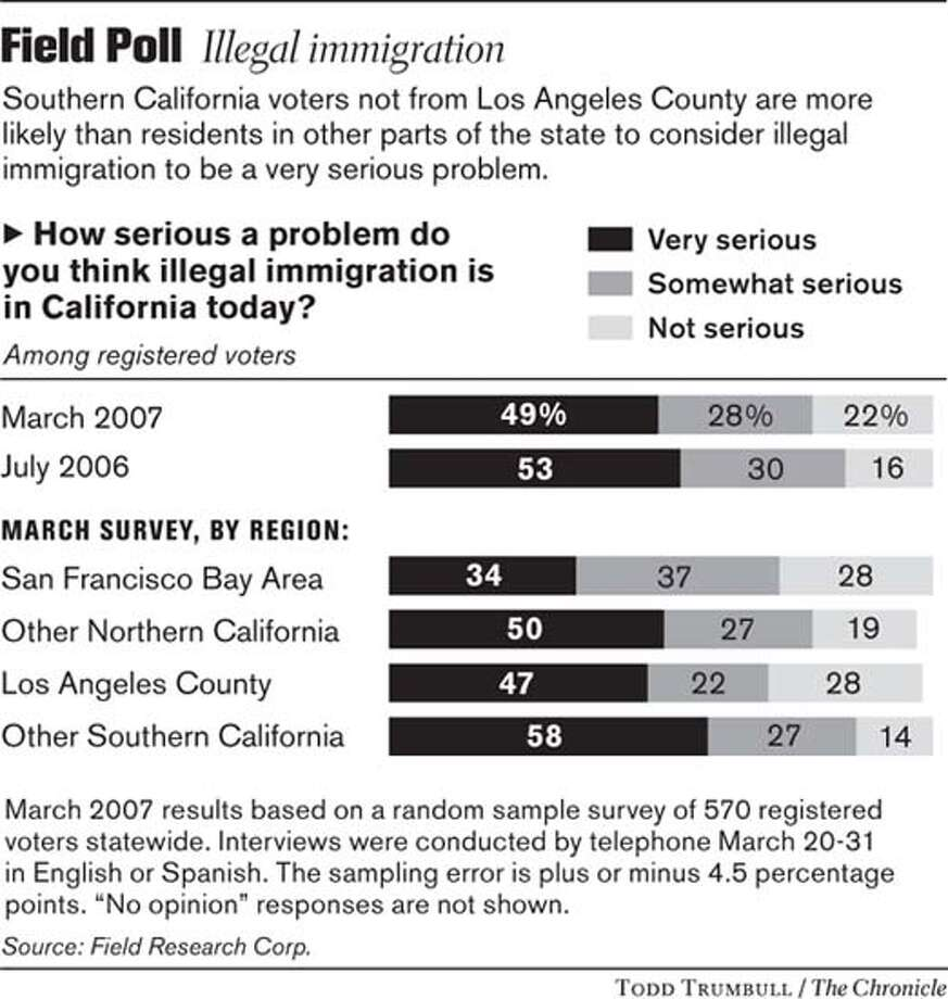 Field Poll: Illegal Immigration. Chronicle graphic by Todd Trumbull