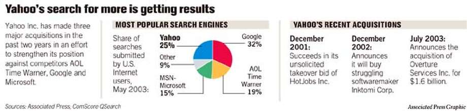 Yahoo's Search for More is Getting Results. Associated Press Graphic