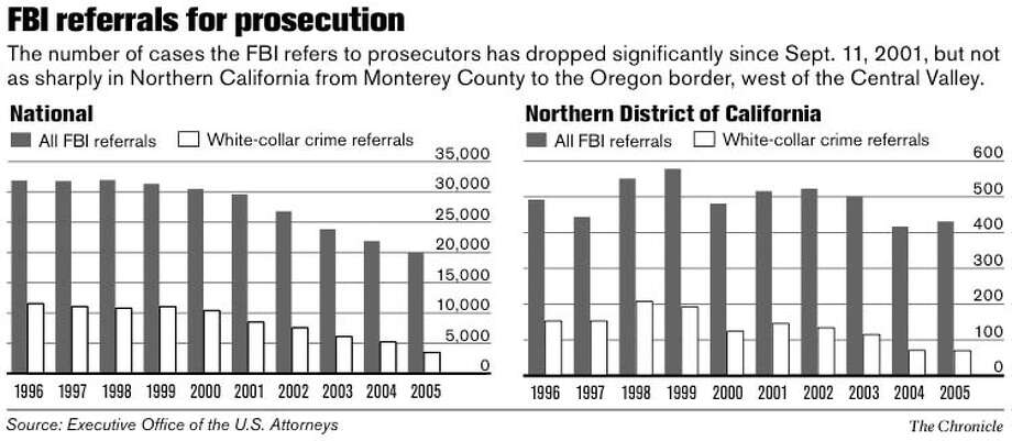 FBI Referrals for Prosecution. Chronicle Graphic