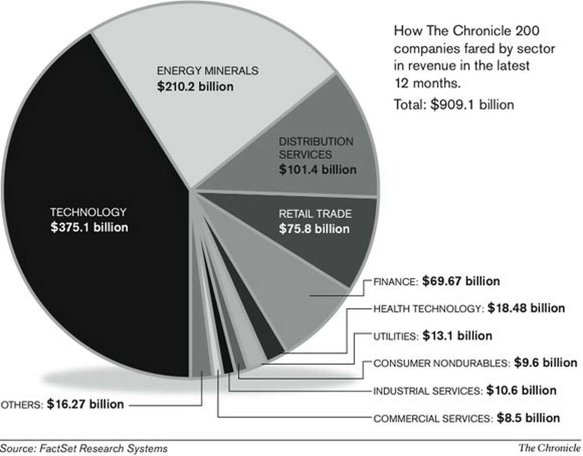 Chronicle 200 revenue by sector. Chronicle graphic
