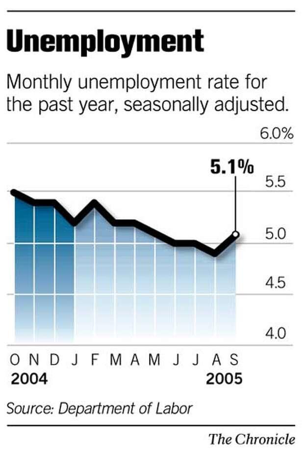 (C1) Unemployment
