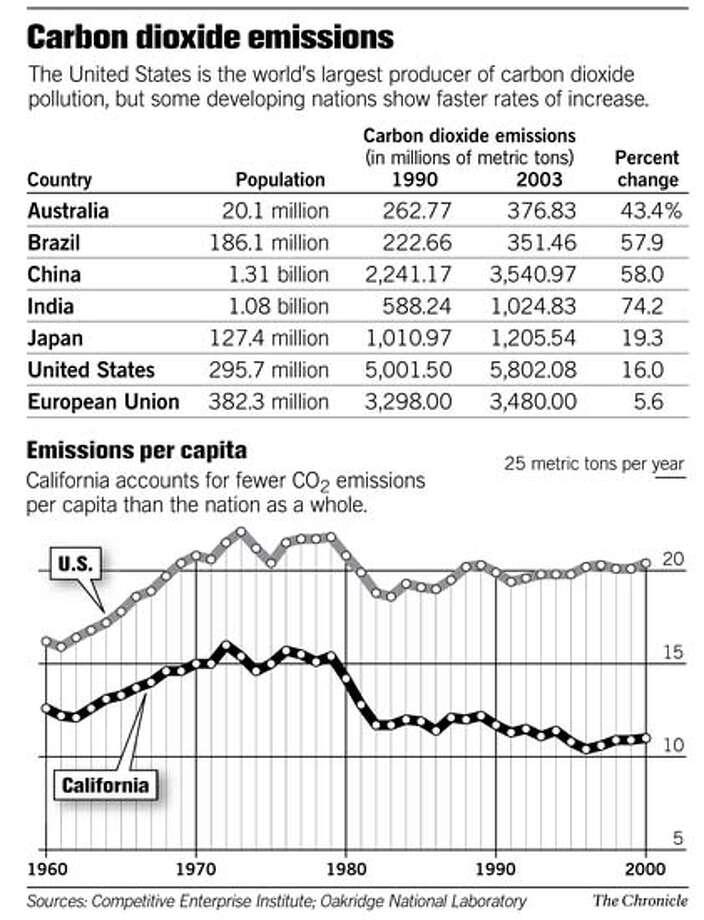 (A10) Carbon Dioxide