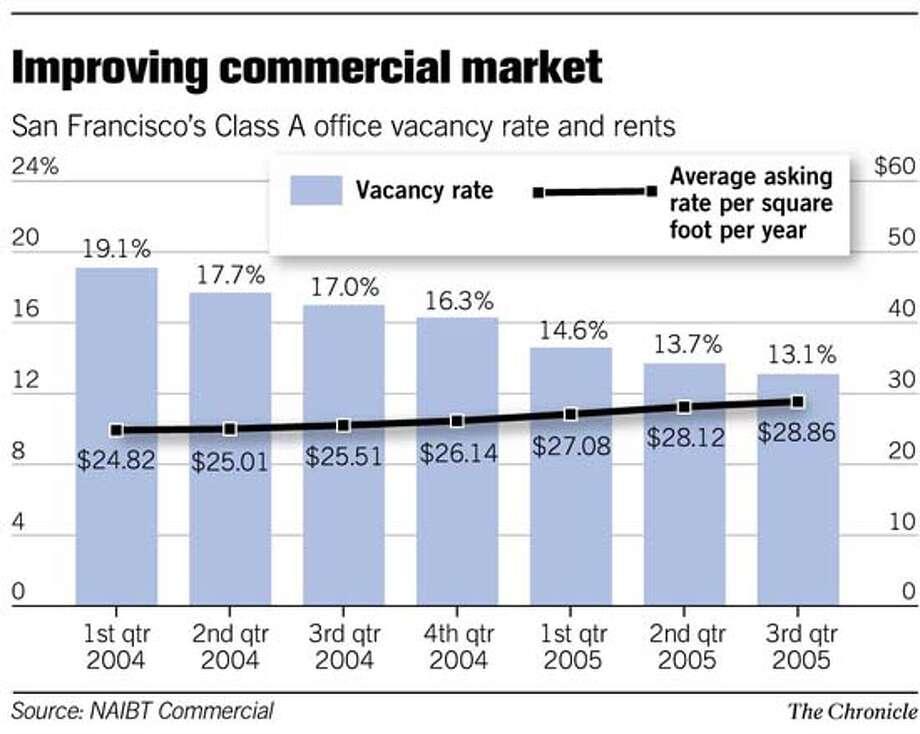 (C1) Improving Commercial Market