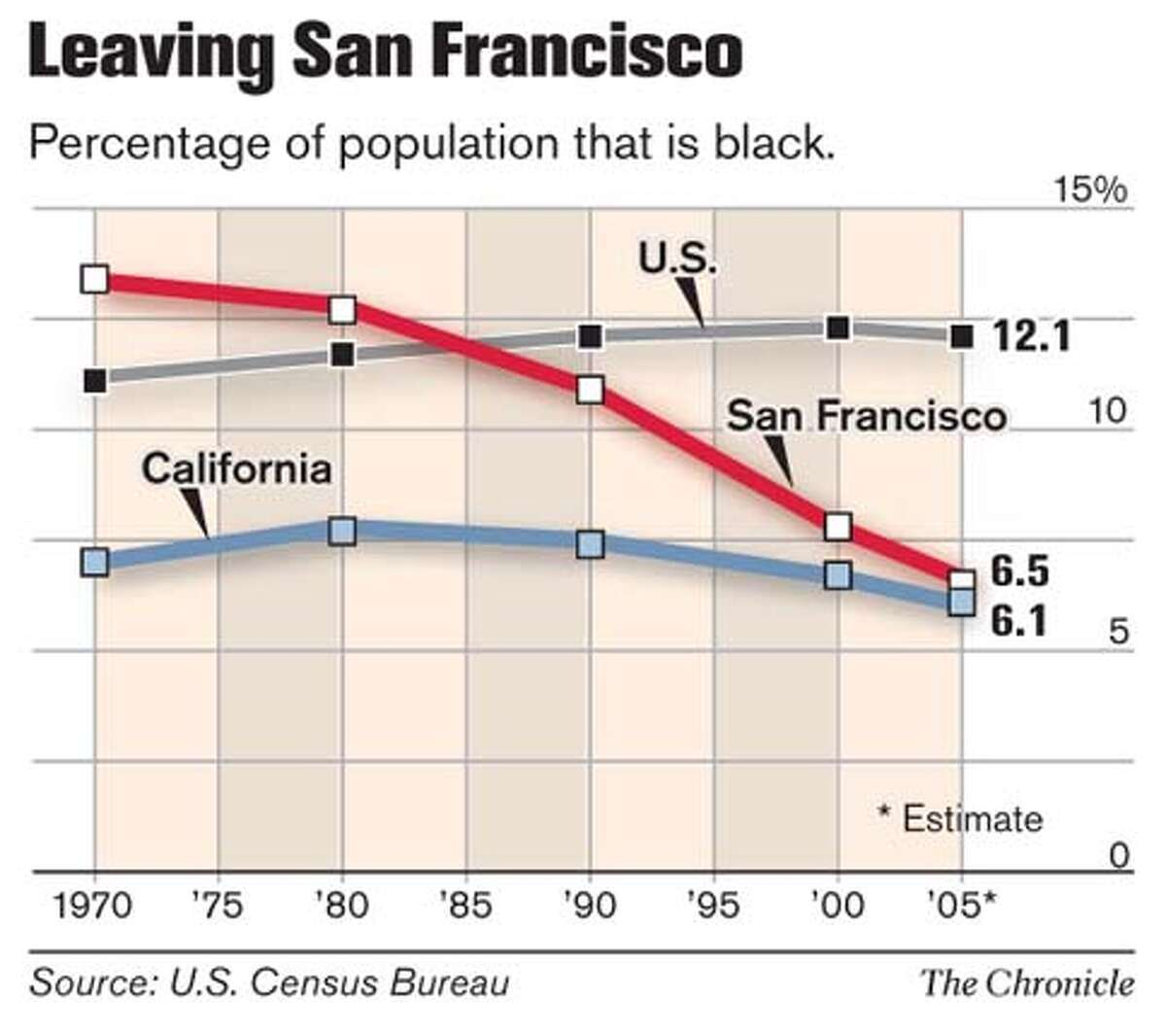 Leaving San Francisco. Chronicle Graphic