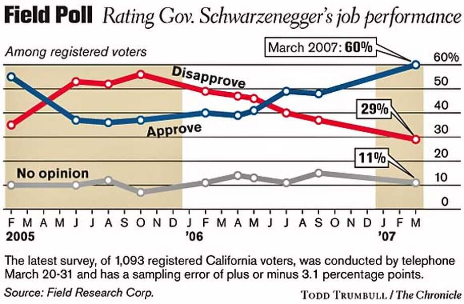 Field Poll: Rating Gov. Schwarzenegger�s job performance. Chronicle graphic by Todd Trumbull